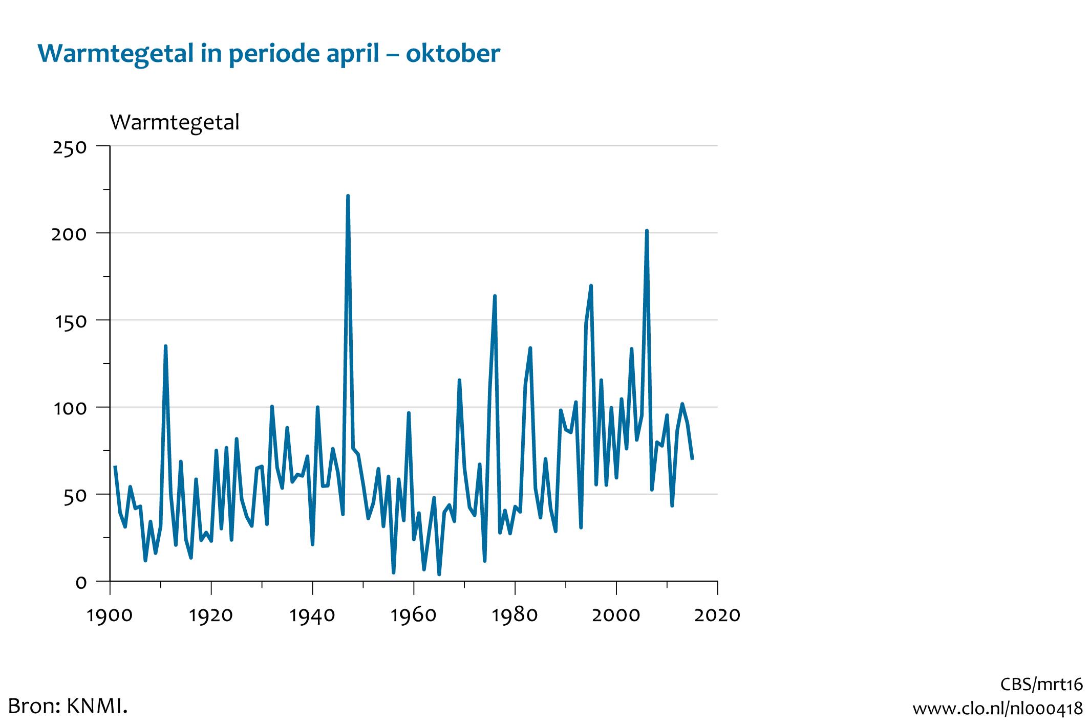 hoe vaak regent het in nederland