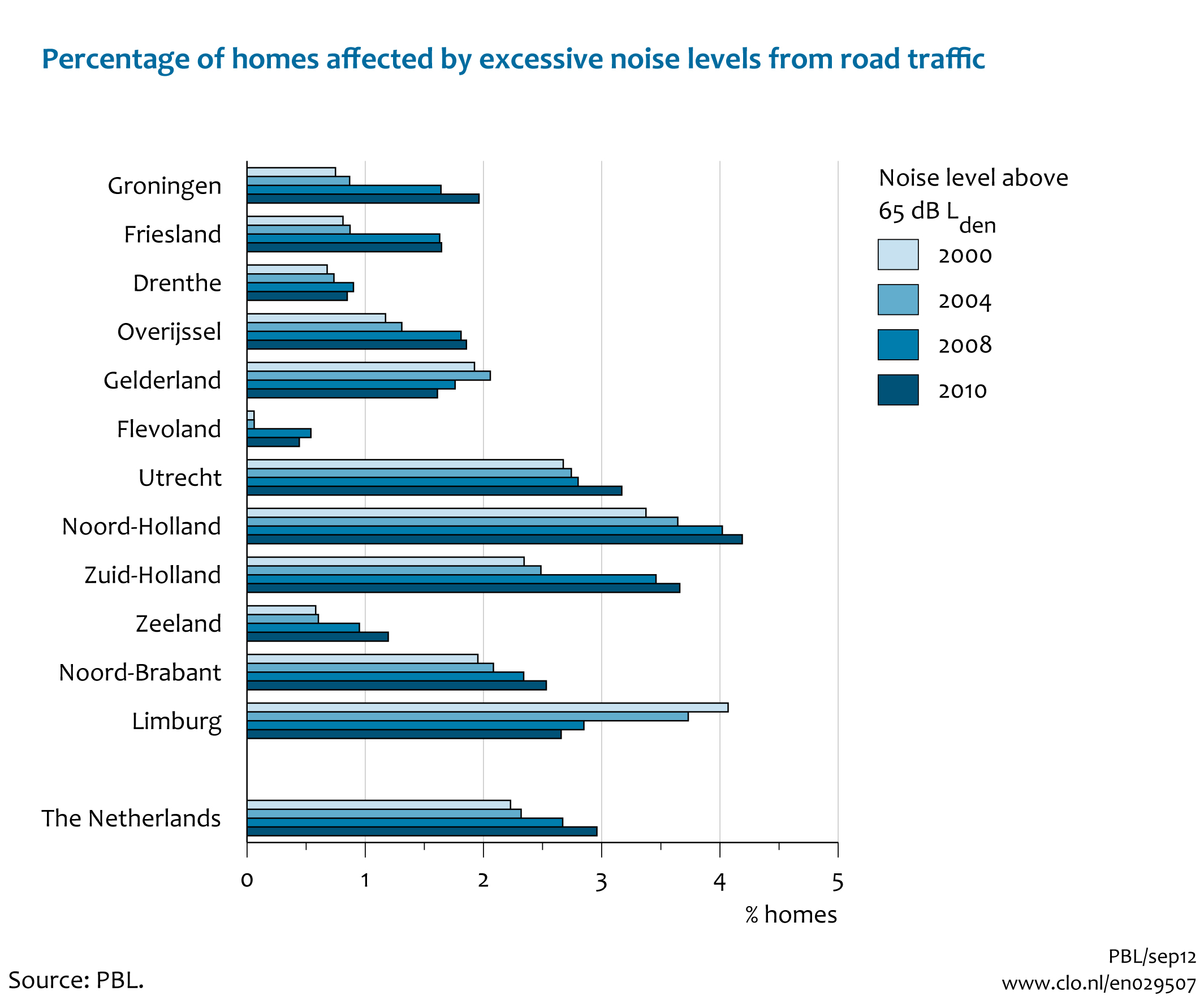 Noise levels in homes due to road and rail traffic, 2000