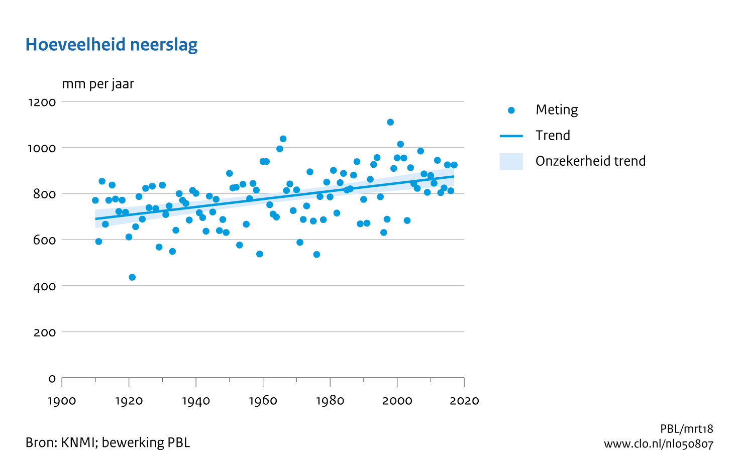 Jaarlijkse Hoeveelheid Neerslag In Nederland 1910 2017 Compendium