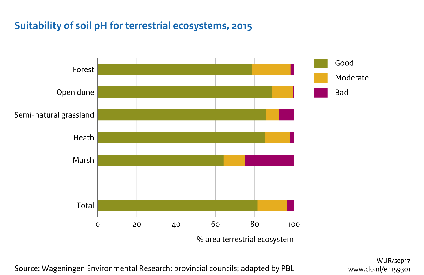 Ecosystem quality and trends in soil ph 2016 environmental data download bitmap ccuart Gallery