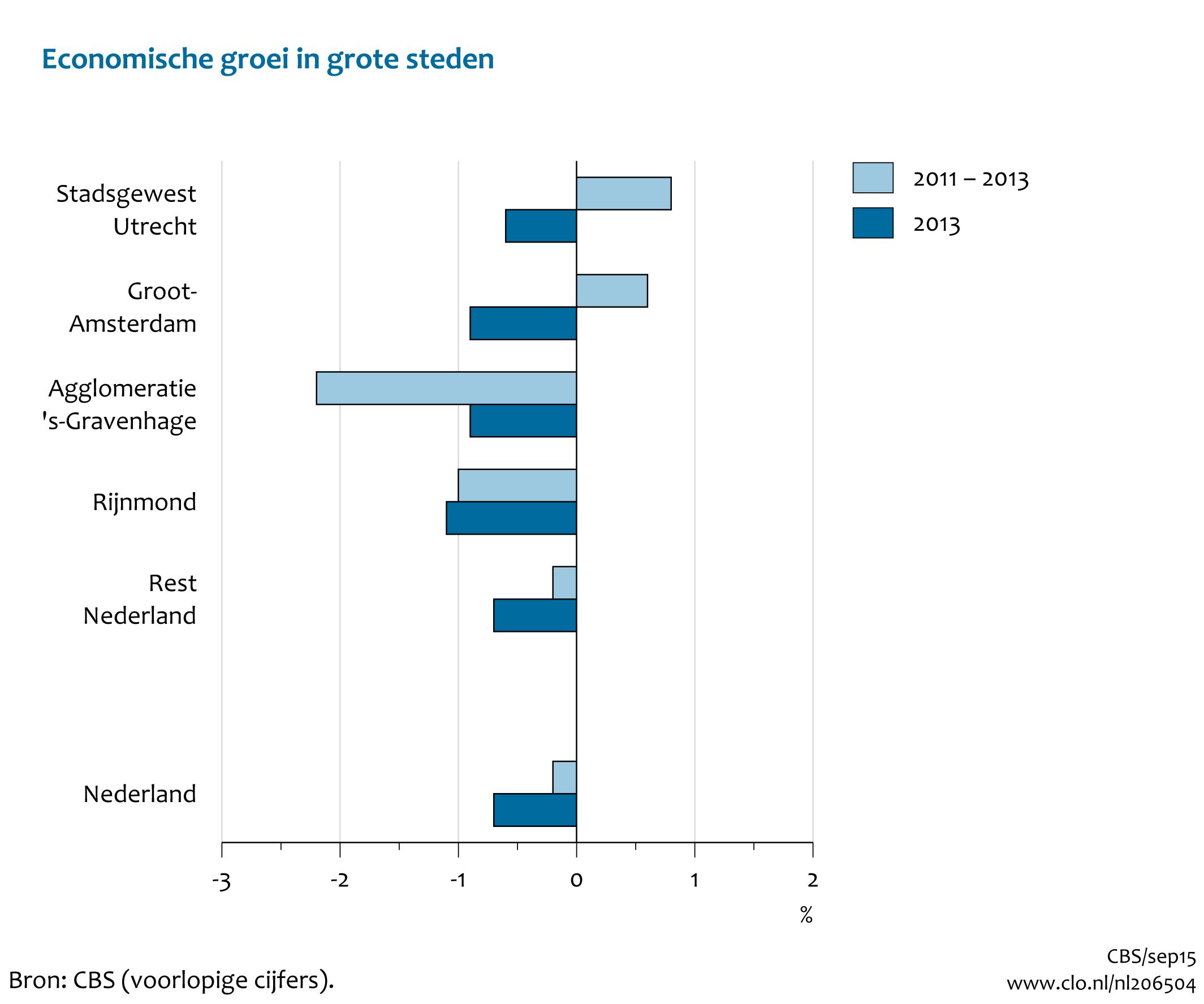 groei bbp nederland