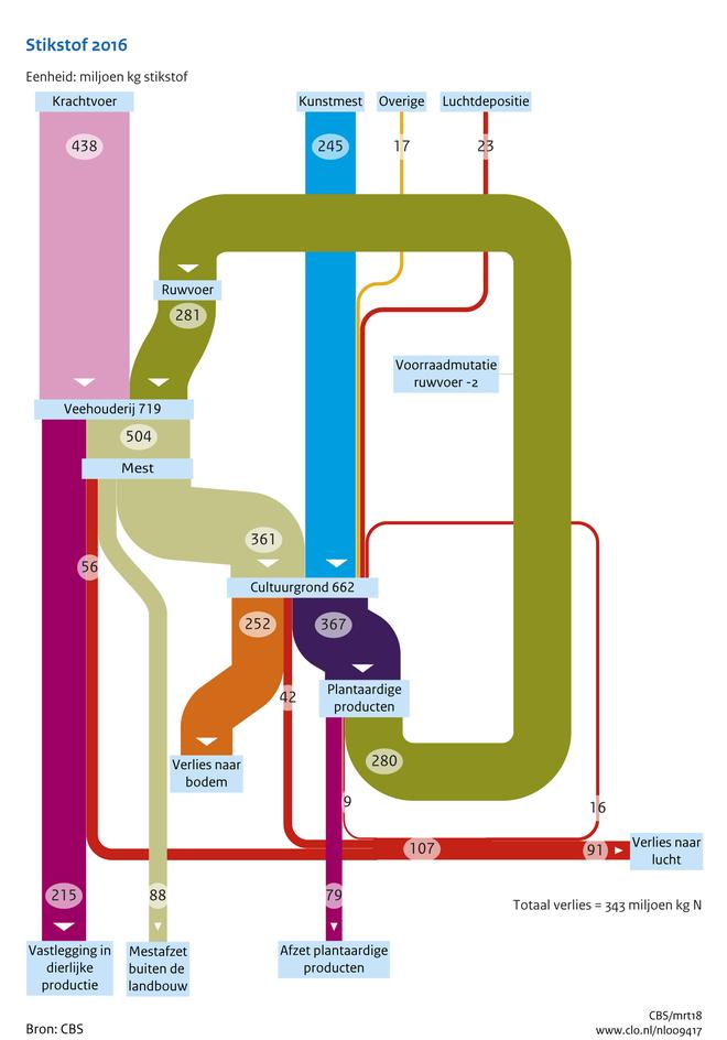 Balans van stikstof in de landbouw 2016 compendium voor de toelichting bij het stroomschema ccuart Gallery