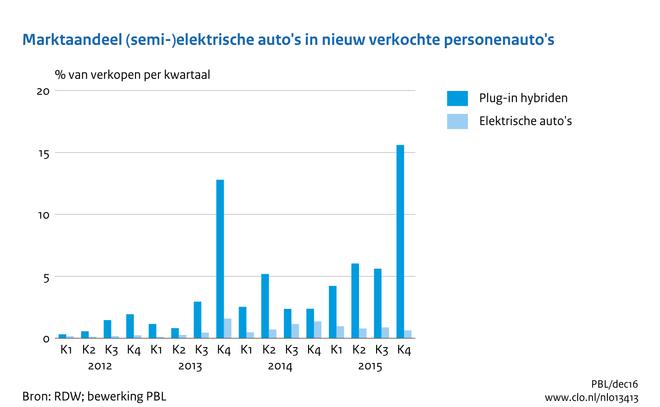 Co2 Emissie Per Voertuigkilometer Van Nieuwe Personenauto S 1998