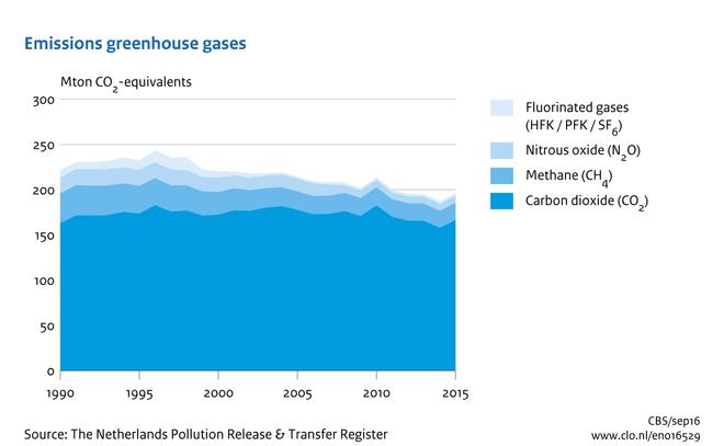 greenhouse gas emissions, 1990-2015 | environmental data compendium