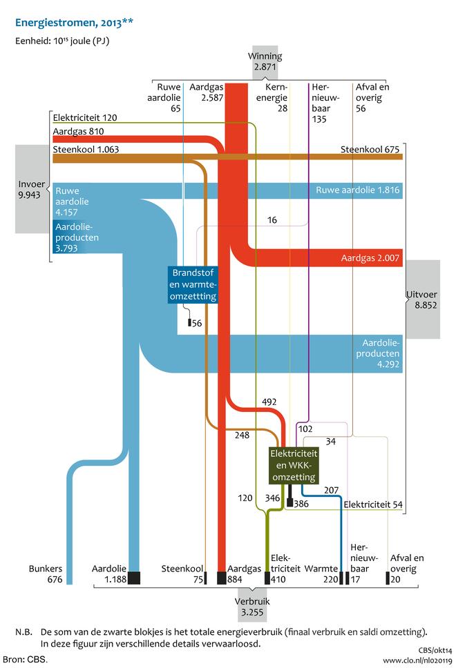 Stroomdiagram energie voor Nederland, 2013 | Compendium voor de ...