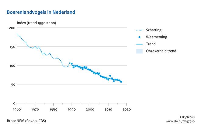 Boerenlandvogels in Nederland