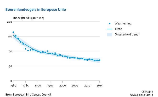 Boerenlandvogels in de Europese Unie